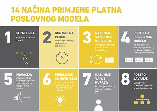 14 načina primjene platna poslovnog modela