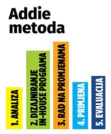 Addie metoda
